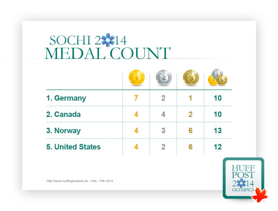 medal count canada