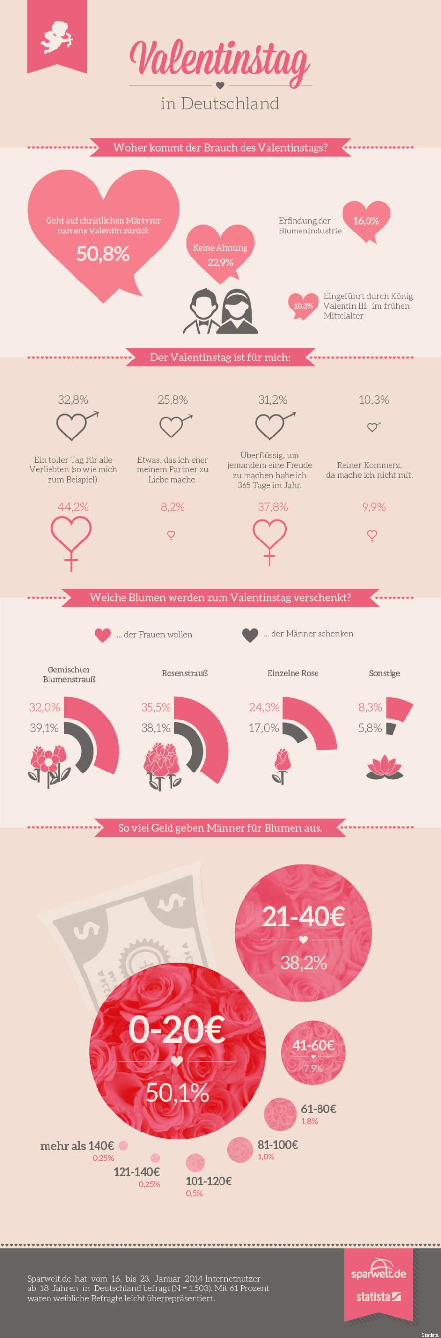 Statista Liebe Grafik