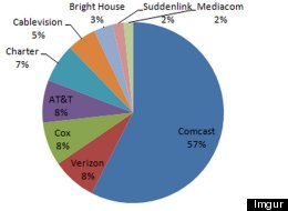 This Is What The Comcast-Time Warner Merger Does To Cable TV (It's Appalling)