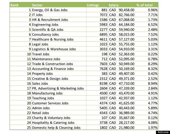 Best, Worst Cities In Canada For Work, According To Adzuna