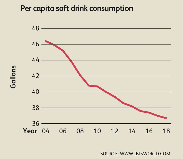 Soft Drinks Sold In Australia Per Year