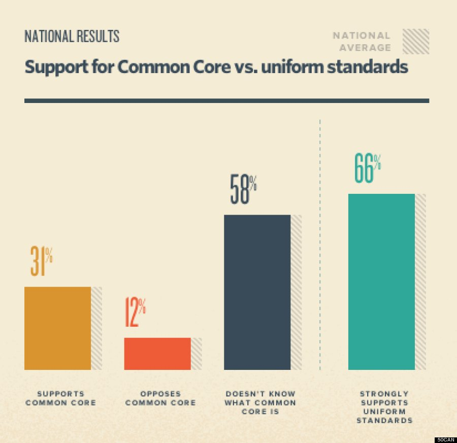 common core poll