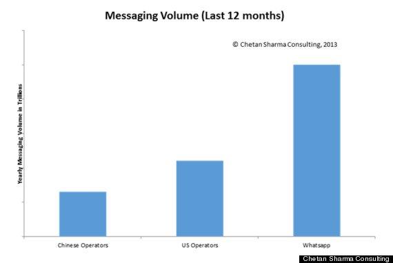 whats app chart 2