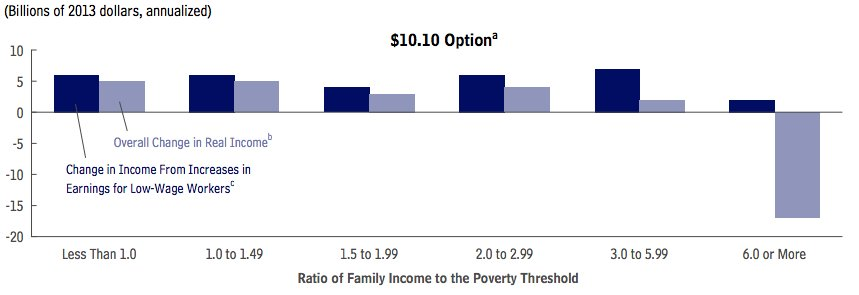 family income