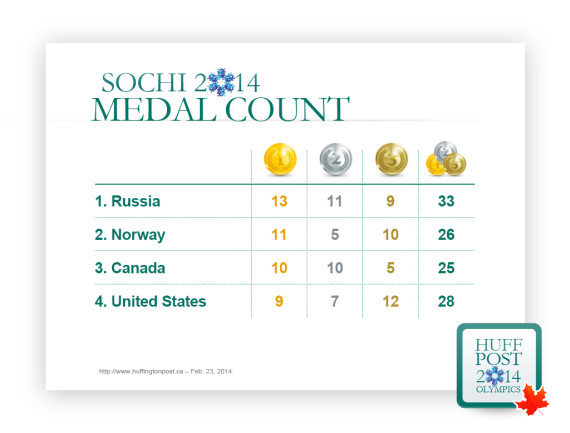 final medal count canada