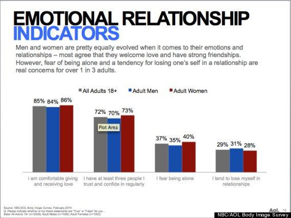 relationship indicators nbc aol body image survey