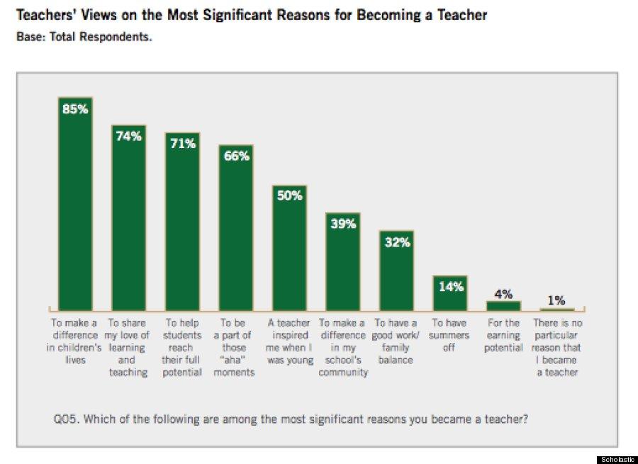 teachers reasons