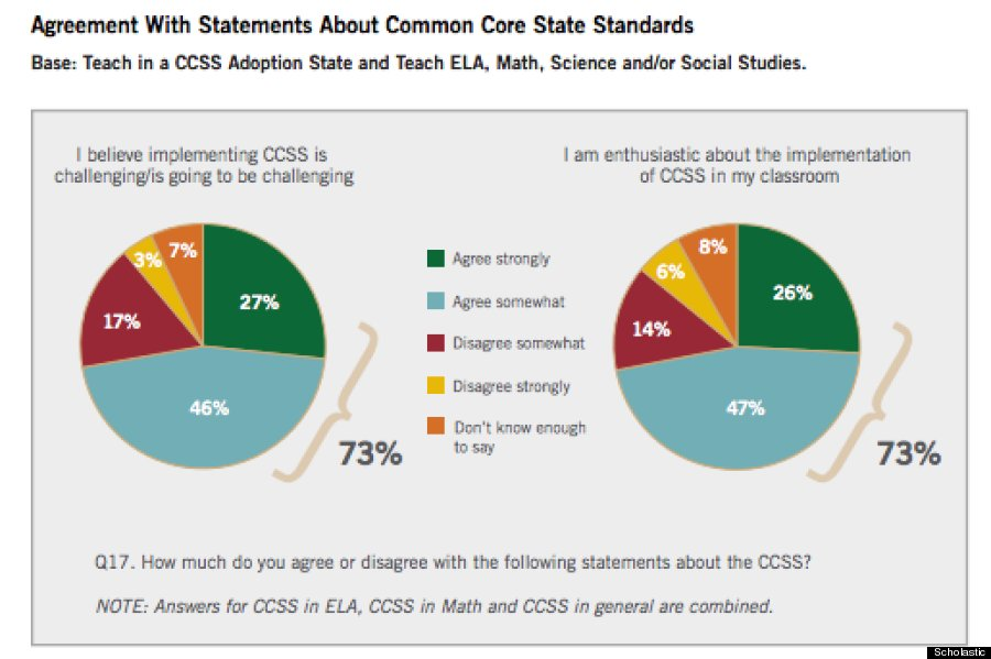 common core2