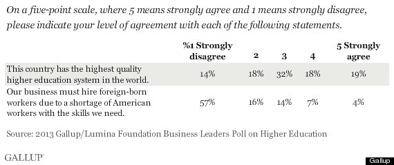 gallup biz poll
