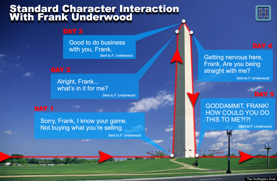 frank underwood infographs
