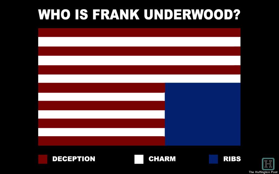 frank underwood infograph