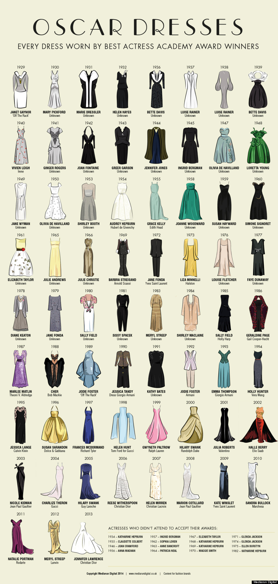 oscars infographic