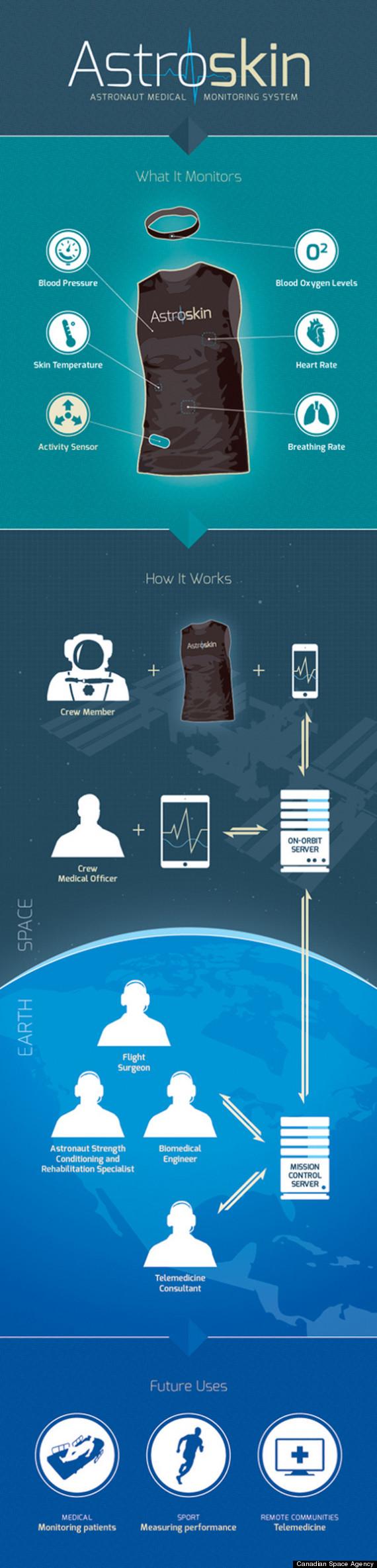 skin astronauts health
