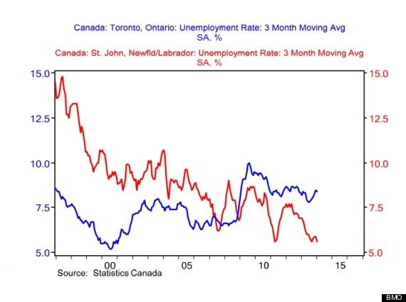 toronto st johns unemployment