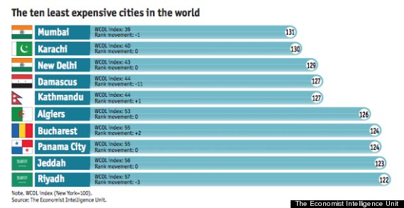 least expensive cities