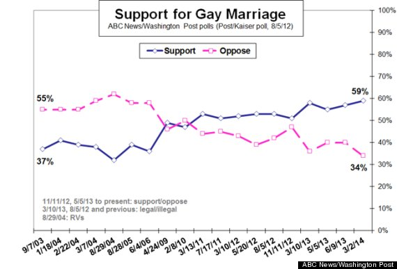 Poll support same sex marriage