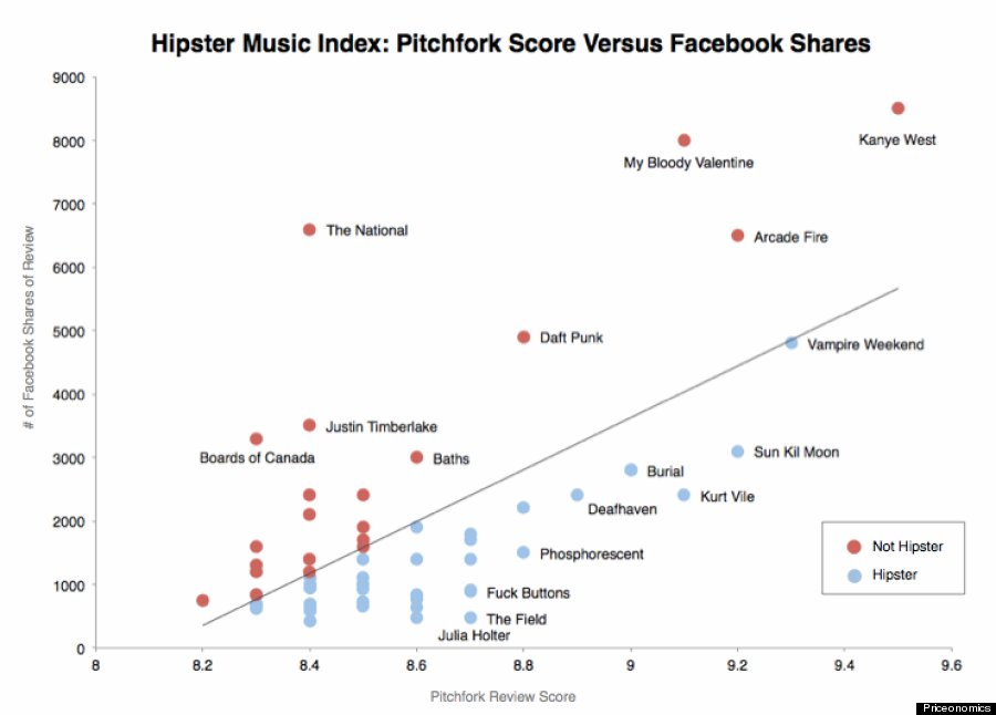 hipster music index