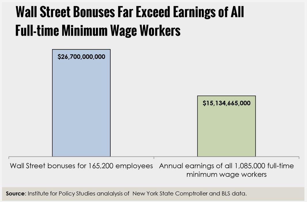 wall street minimum wage