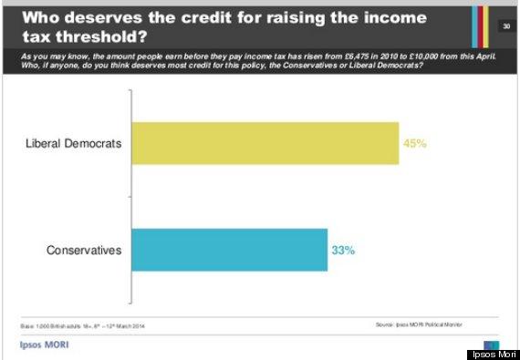 incometaxthreshold