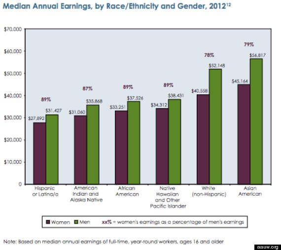 AAUW Gender Pay Equity | Southeast Valley (AZ) Branch