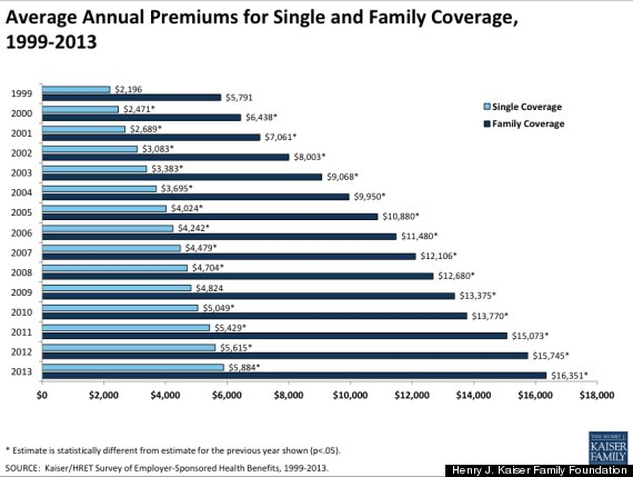 health insurance premiums 2015