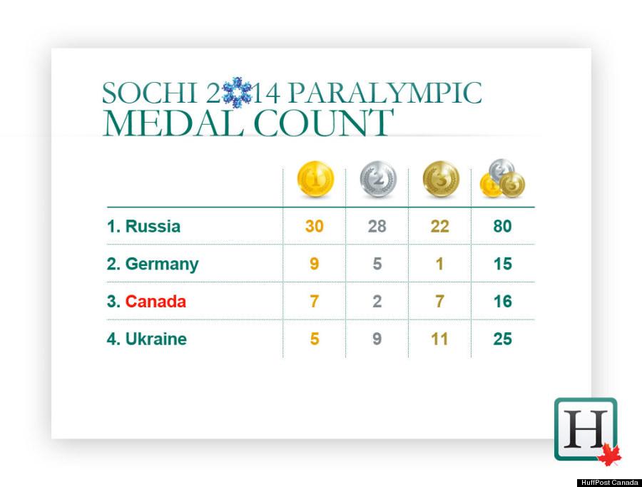 canada medal count paralympics