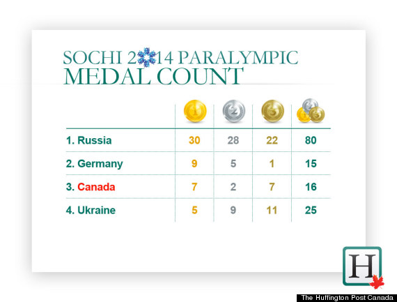paralympic medal count