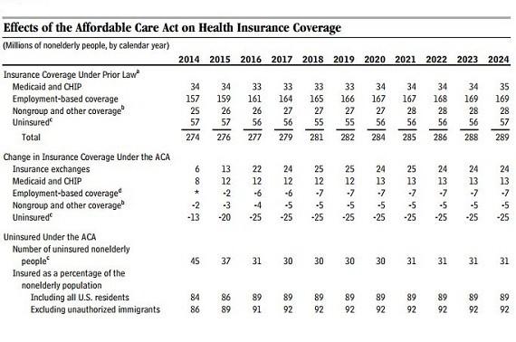 cbo uninsured