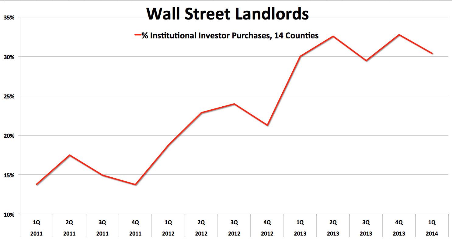 wall street landlords