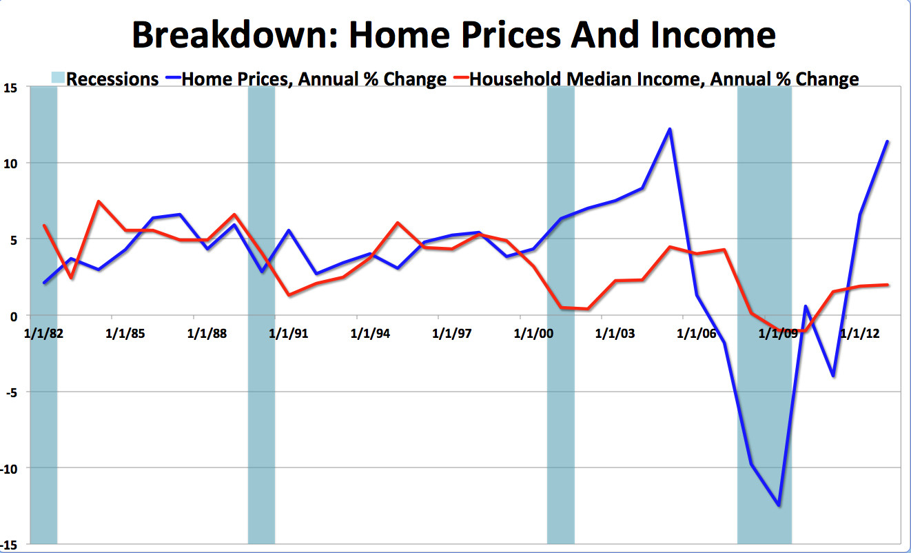 homes vs income