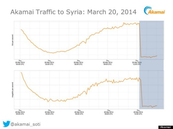 syria internet down