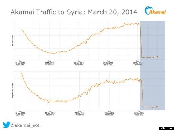 syria internet down