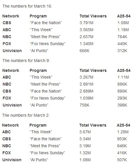 sunday shows ratings
