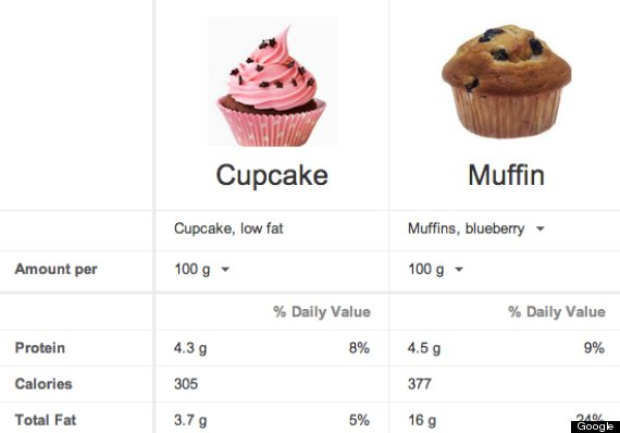 How To Make    Cup Cakes Nutritional Values