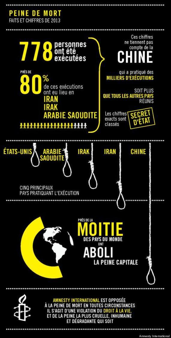 exécutions monde