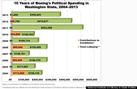 lobbying graphic