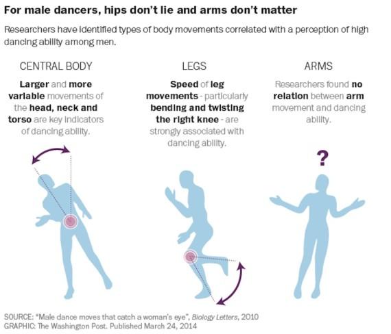 danser pour plaire