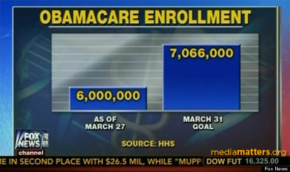 Fox News Apologizes For Obamacare Graphic, Corrects Its 'Mistake
