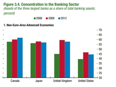 imf banking concentration chart