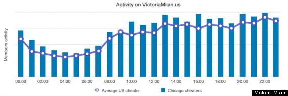 victoria milan survey