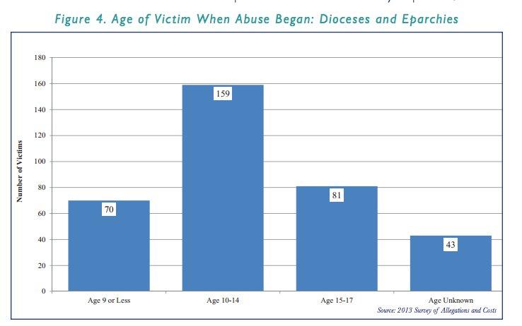 age of victim