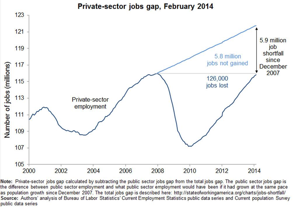missing jobs