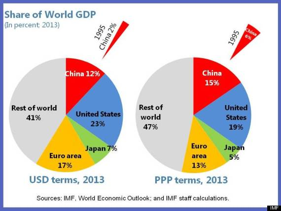 Globalization in China