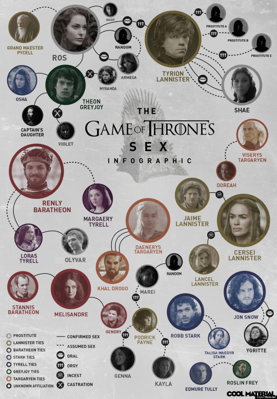 39 game of thrones 39 sex chart infographic huffpost. Black Bedroom Furniture Sets. Home Design Ideas