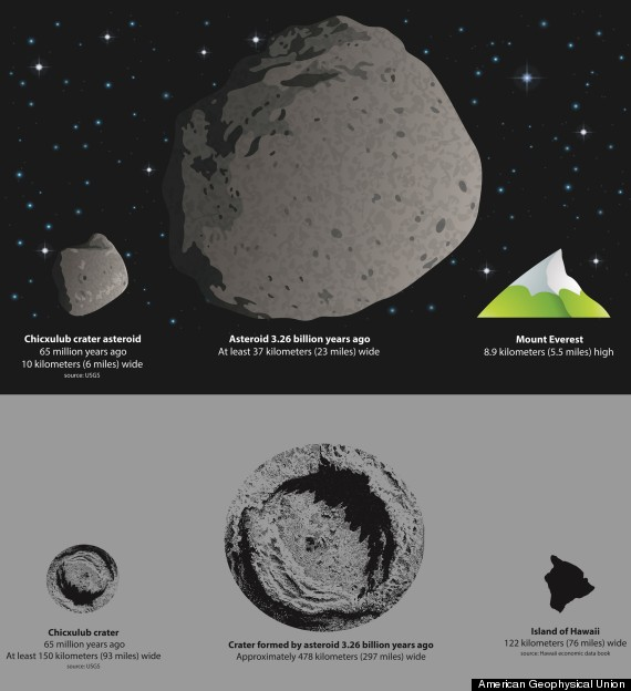 asteroid impact infographic