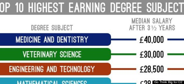 Which Degrees Lead To The Highest Paid Jobs?