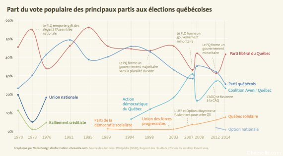 evolution vote qc