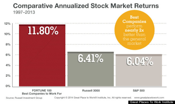 Best companies to work for stock options