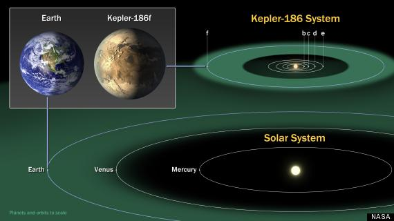 kepler186 and the solar system