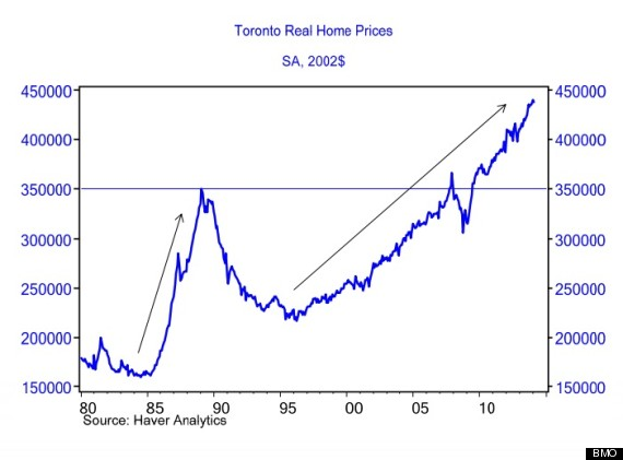 bmo toronto home prices